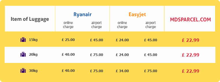Flying by low cost airline into Europe, but don't want to pay their high excess baggage fees?